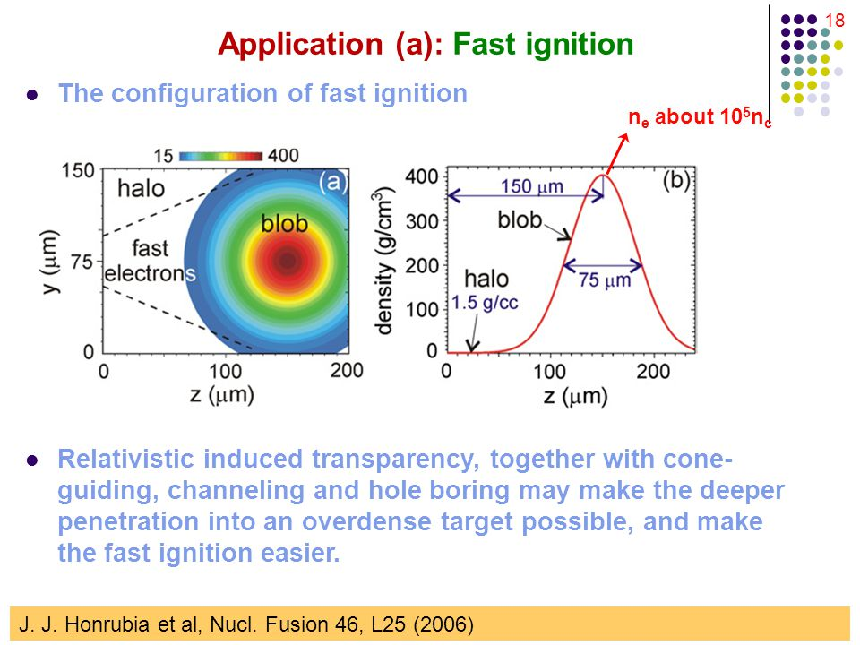 18 Application (a): Fast ignition The configuration of fast ignition J.