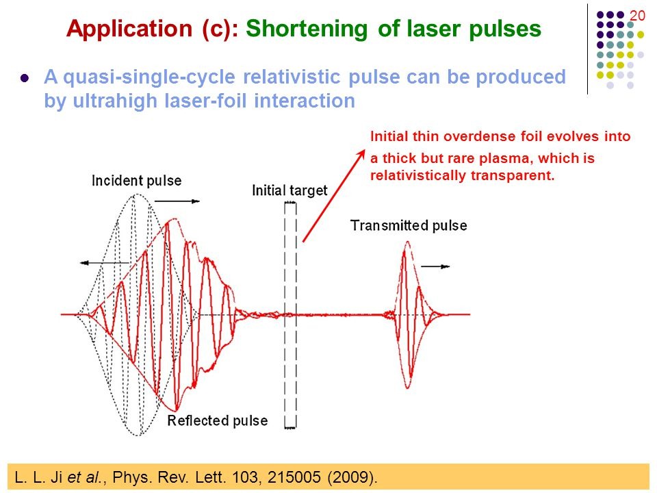 20 Application (c): Shortening of laser pulses A quasi-single-cycle relativistic pulse can be produced by ultrahigh laser-foil interaction L.