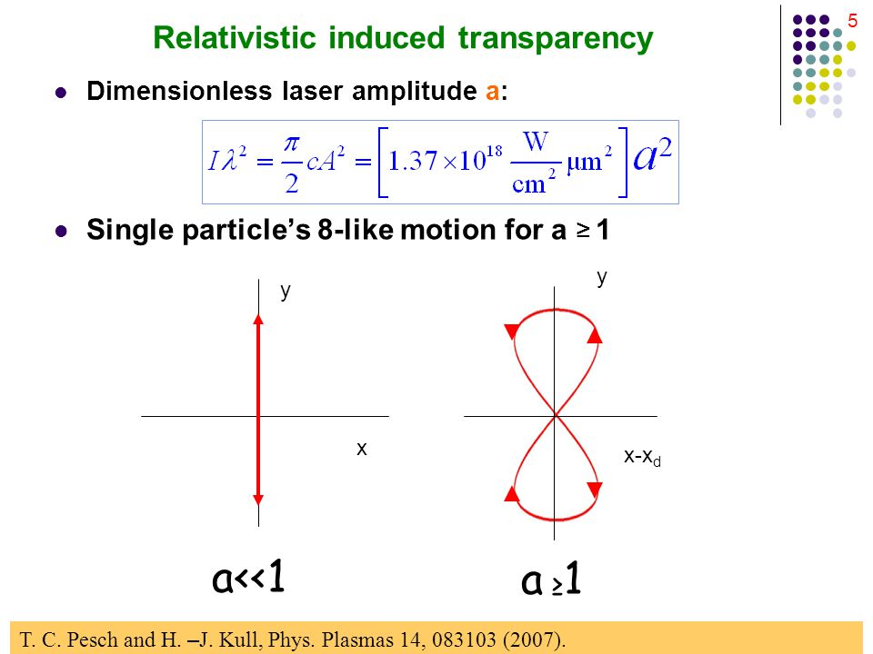5 Relativistic induced transparency Single particle's 8-like motion for a ≥ 1 x y a<<1 x-x d y a ≥1a ≥1 T.