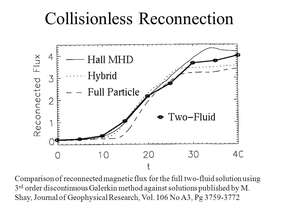 Collisionless Reconnection Comparison of reconnected magnetic flux for the full two-fluid solution using 3 rd order discontinuous Galerkin method agai