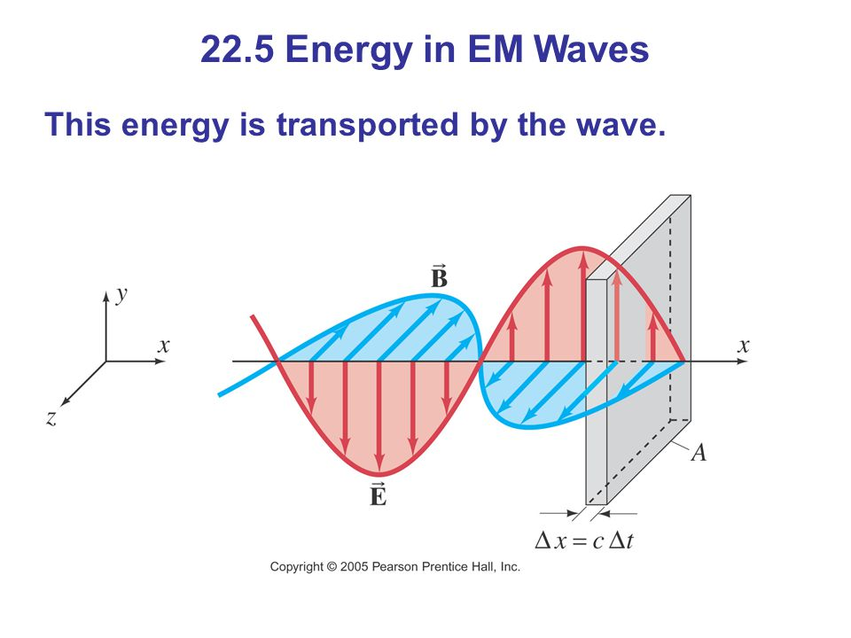 22.5 Energy in EM Waves This energy is transported by the wave.
