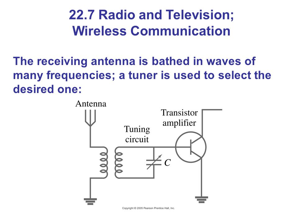 22.7 Radio and Television; Wireless Communication The receiving antenna is bathed in waves of many frequencies; a tuner is used to select the desired one: