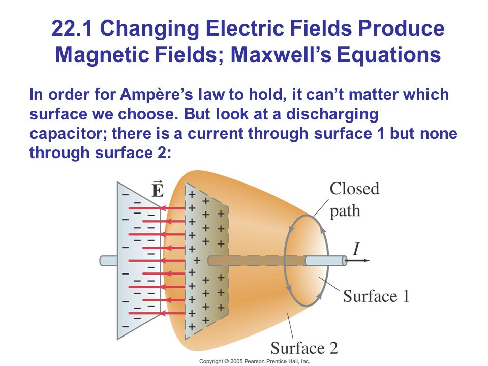 22.1 Changing Electric Fields Produce Magnetic Fields; Maxwell's Equations In order for Ampère's law to hold, it can't matter which surface we choose.