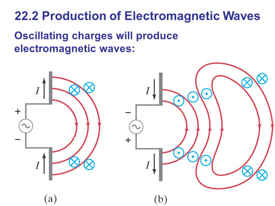 22.2 Production of Electromagnetic Waves Oscillating charges will produce electromagnetic waves: