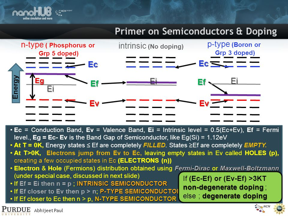Abhijeet Paul Primer on Semiconductors & Doping Ec = Conduction Band, Ev = Valence Band, Ei = Intrinsic level = 0.5(Ec+Ev), Ef = Fermi level., Eg = Ec- Ev is the Band Gap of Semiconductor, like Eg(Si) = 1.12eV At T = 0K, Energy states ≤ Ef are completely FILLED.