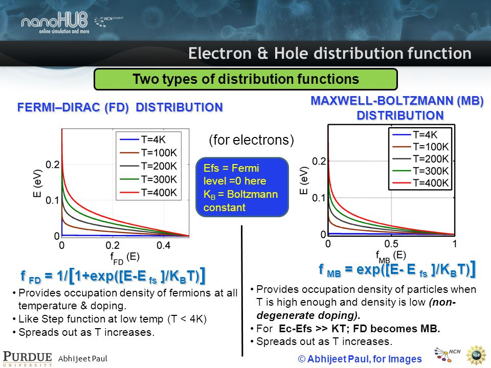 Abhijeet Paul Appendix Other formulas/quantities: Acceptor (above VB) and Donor (below CB) energy levels Electron and hole density calculation