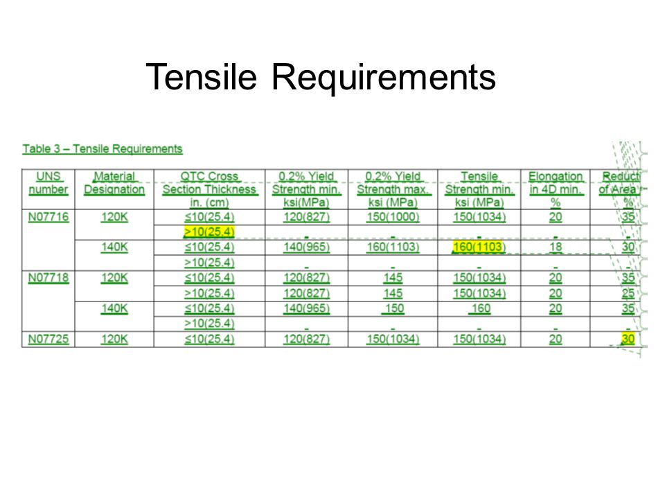 Tensile Requirements
