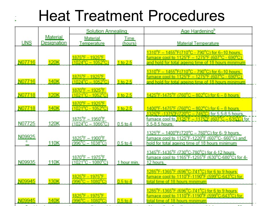 Heat Treatment Procedures