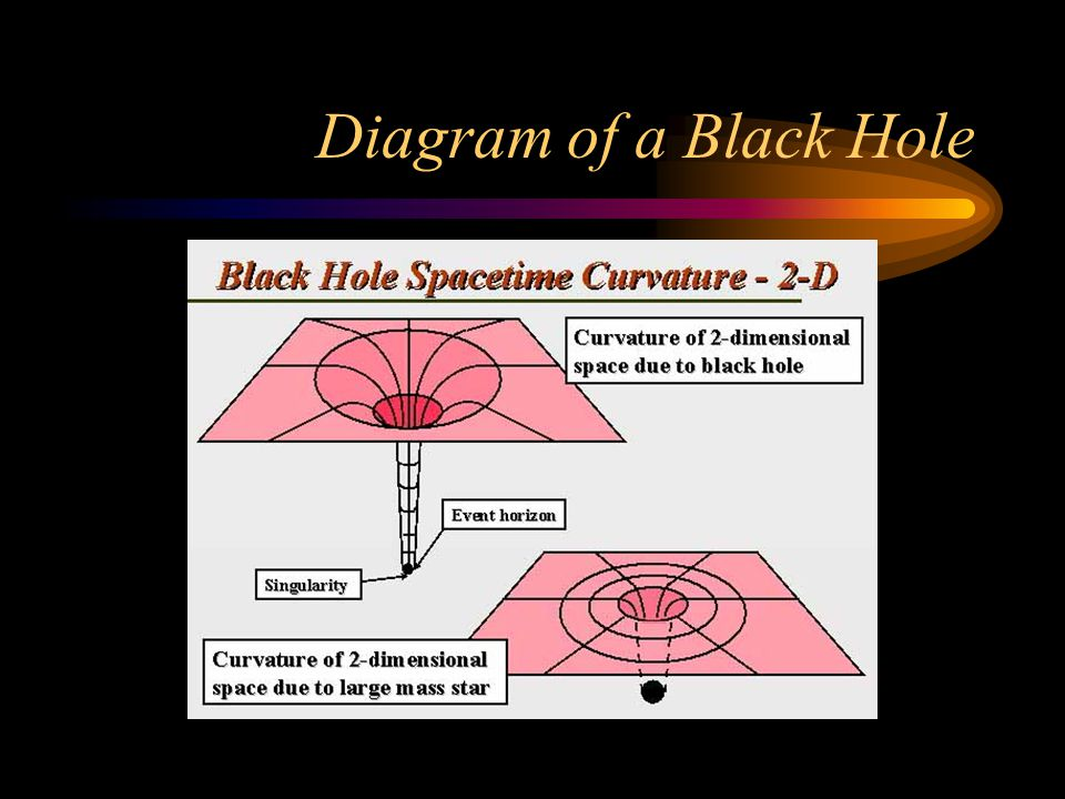 Diagram of a Black Hole