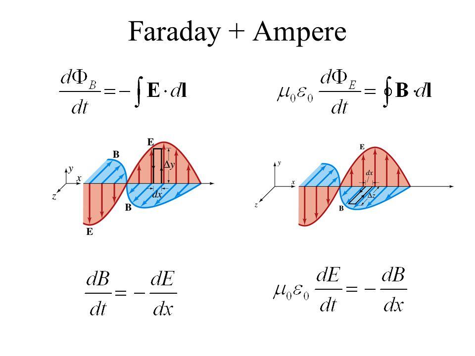 Faraday + Ampere