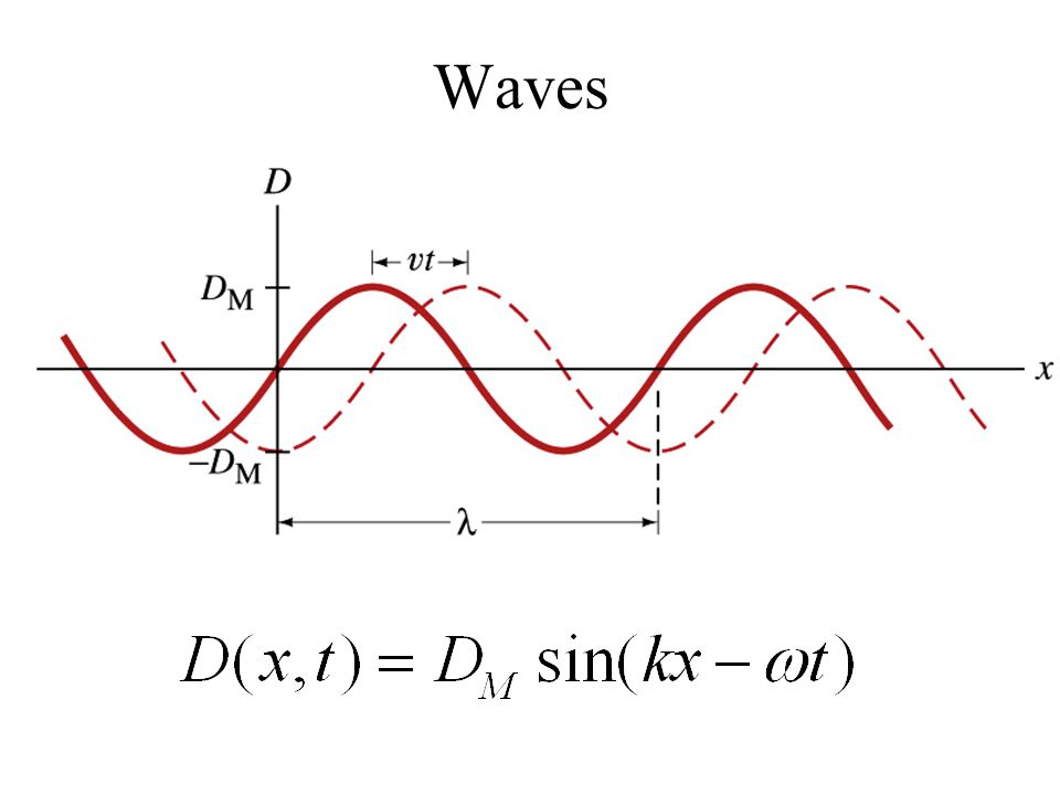 Maxwell equations  Light E(x,t)=E 0 sin (kx- w t) and B(x,t)=B 0 sin (kx- w t) solve Faraday's and Ampere's laws.