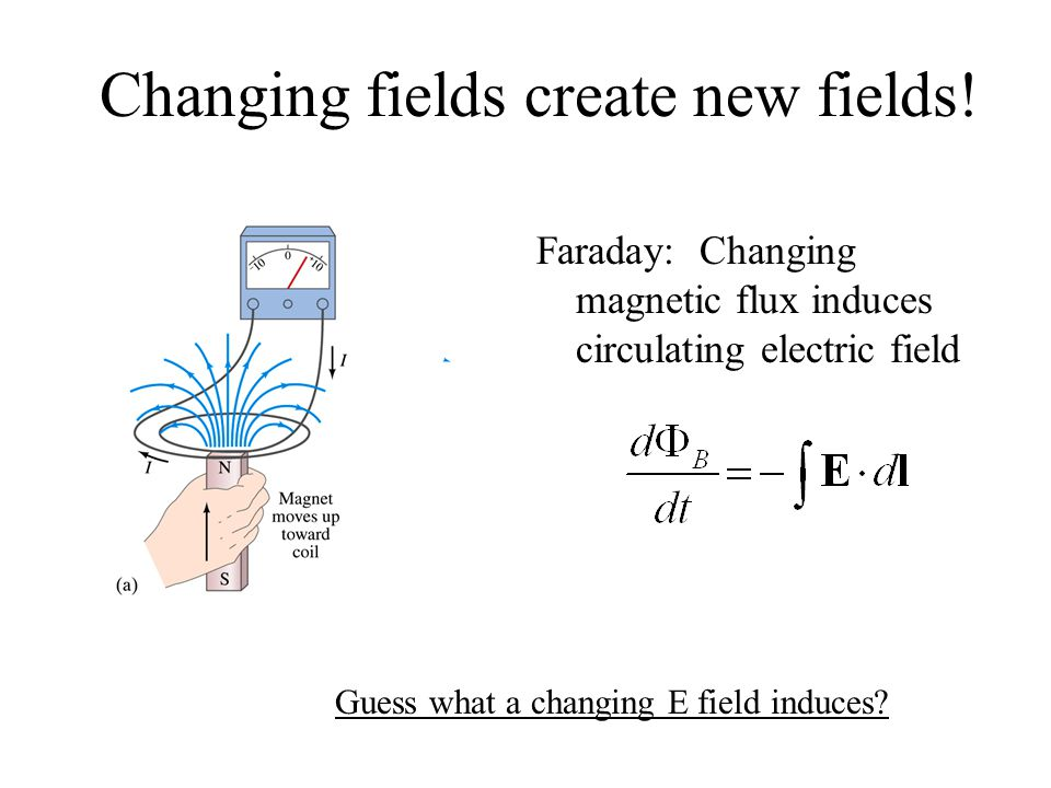 Changing E field creates B field.