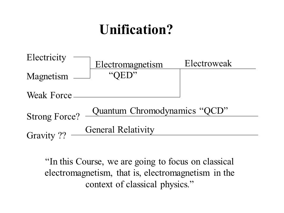 "Electricity Magnetism Weak Force Strong Force? Gravity ?? Unification? Electromagnetism Electroweak Quantum Chromodynamics ""QCD"" ""QED"" General Relativ"