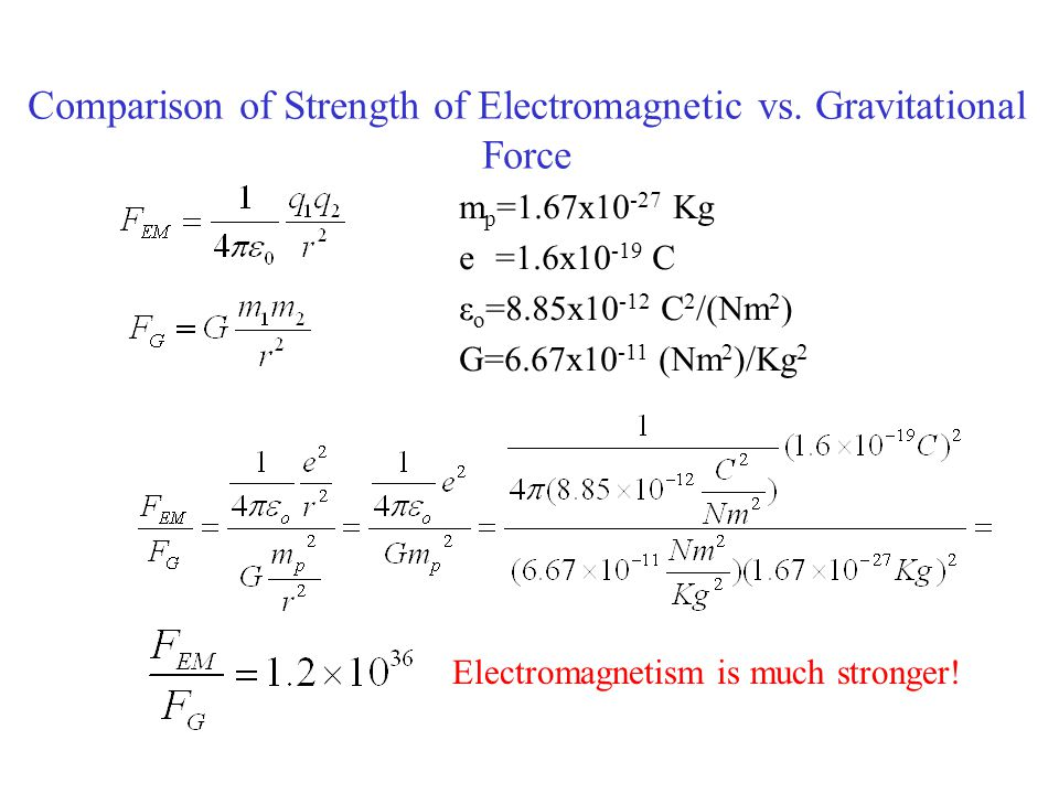 Comparison of Strength of Electromagnetic vs. Gravitational Force Electromagnetism is much stronger! m p =1.67x10 -27 Kg e =1.6x10 -19 C ε o =8.85x10