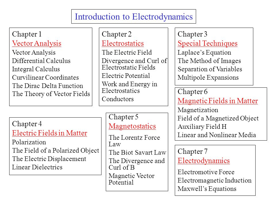 The Electric Field Divergence and Curl of Electrostatic Fields Electric Potential Work and Energy in Electrostatics Conductors Chapter 1 Vector Analys