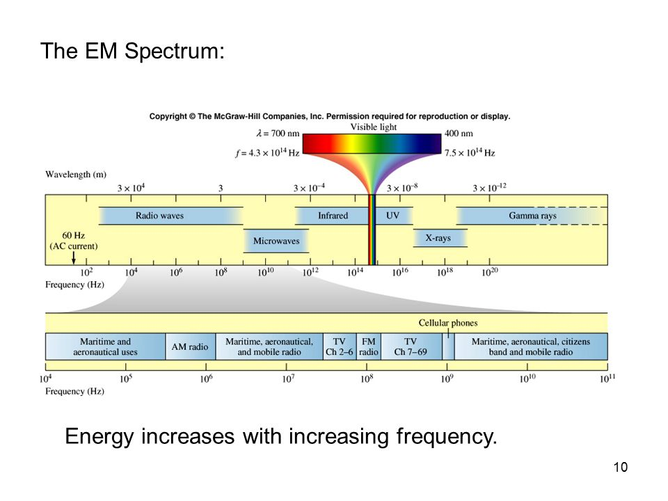 10 The EM Spectrum: Energy increases with increasing frequency.