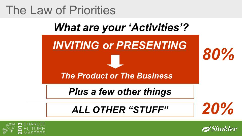 "The Law of Priorities What are your 'Activities'? INVITING or PRESENTING The Product or The Business 80% Plus a few other things ALL OTHER ""STUFF"" 20%"