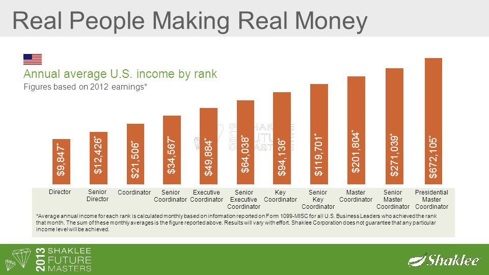 Real People Making Real Money Annual average U.S.