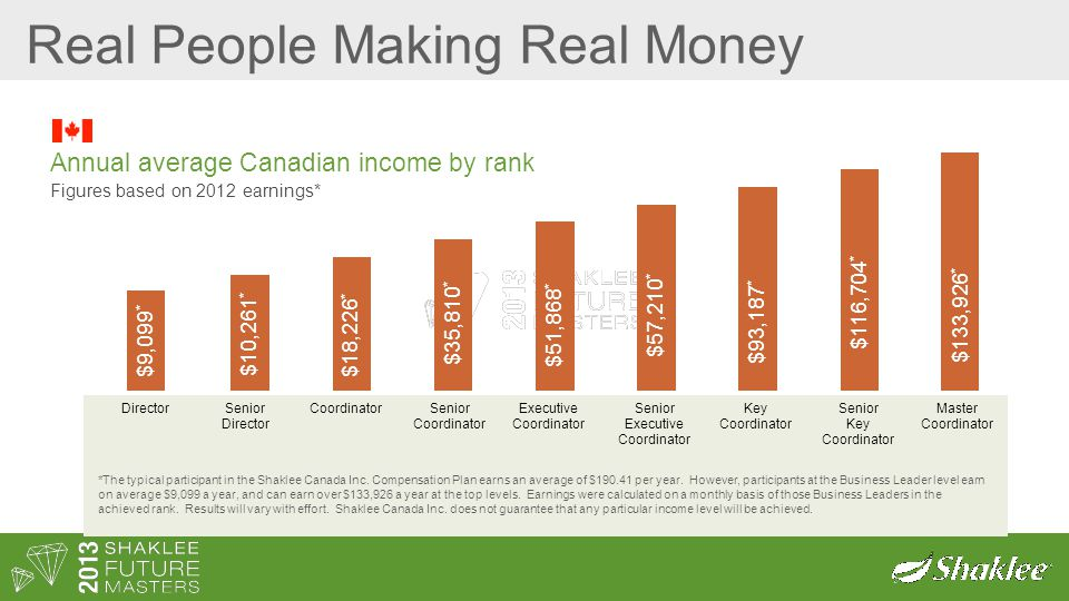 Real People Making Real Money Annual average Canadian income by rank Figures based on 2012 earnings* *The typical participant in the Shaklee Canada In