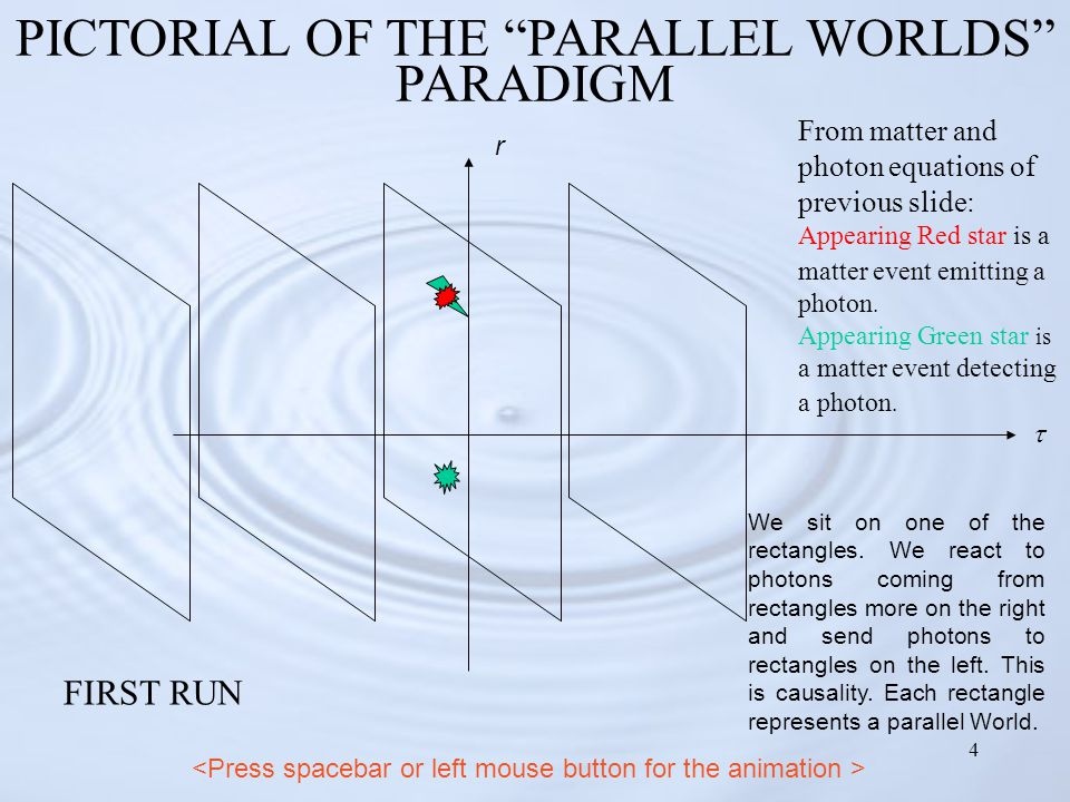 """4 PICTORIAL OF THE """"PARALLEL WORLDS"""" PARADIGM  r We sit on one of the rectangles. We react to photons coming from rectangles more on the right and se"""