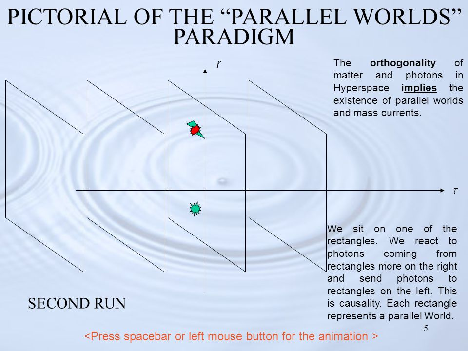 """5 PICTORIAL OF THE """"PARALLEL WORLDS"""" PARADIGM  r We sit on one of the rectangles. We react to photons coming from rectangles more on the right and se"""