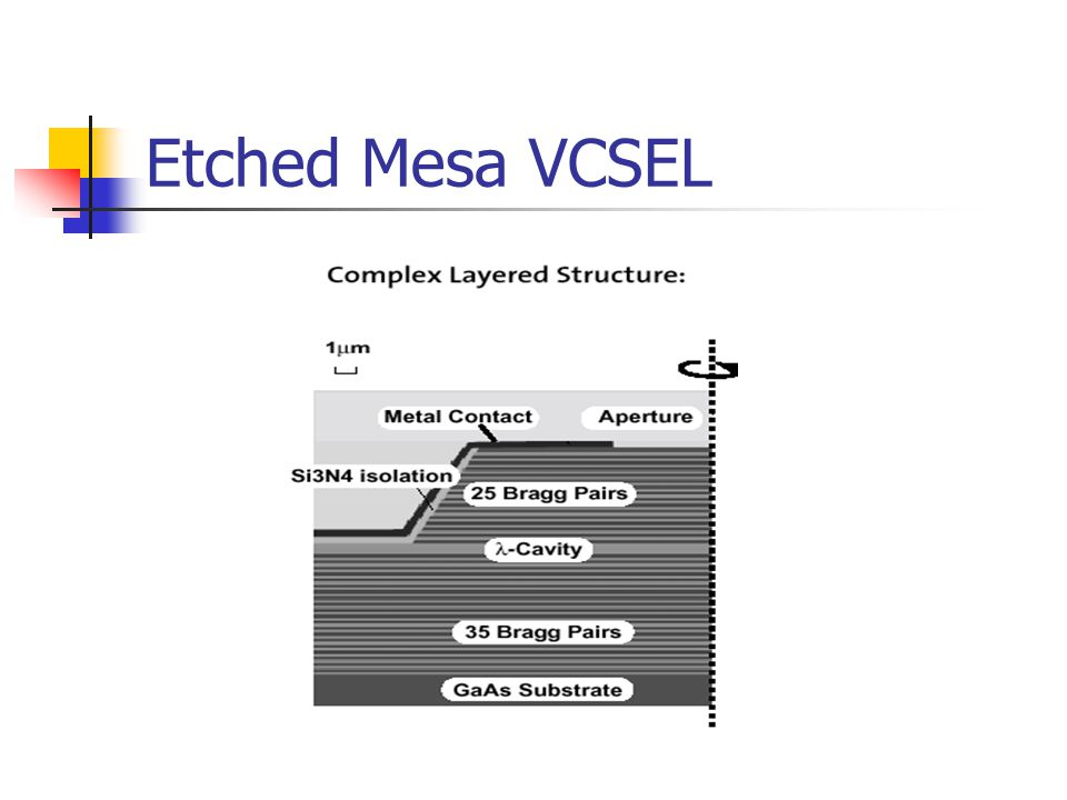 Etched Mesa VCSEL