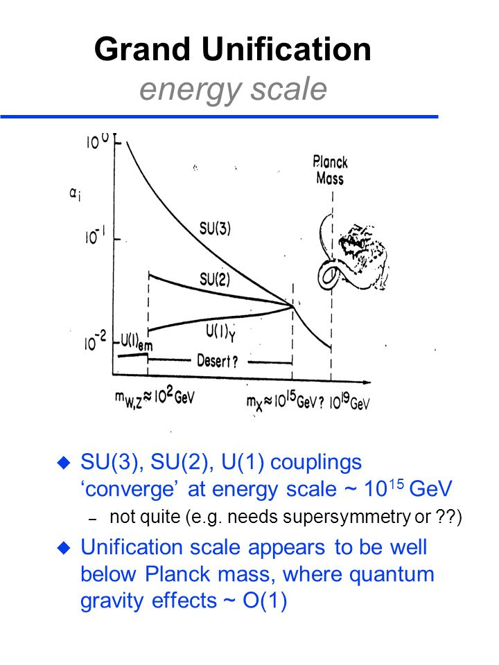 Grand Unification energy scale  SU(3), SU(2), U(1) couplings 'converge' at energy scale ~ 10 15 GeV – not quite (e.g.
