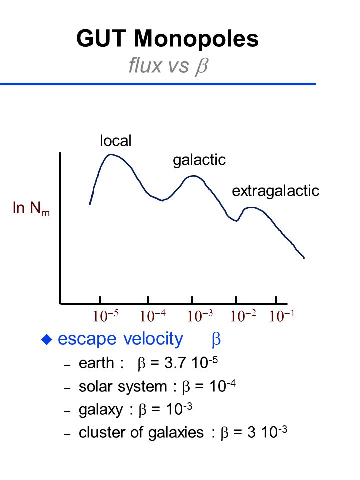 GUT Monopoles flux vs   escape velocity  – earth :  = 3.7 10 -5 – solar system :  = 10 -4 – galaxy :  = 10 -3 – cluster of galaxies :  = 3 10 -3 ln N m           local galactic extragalactic