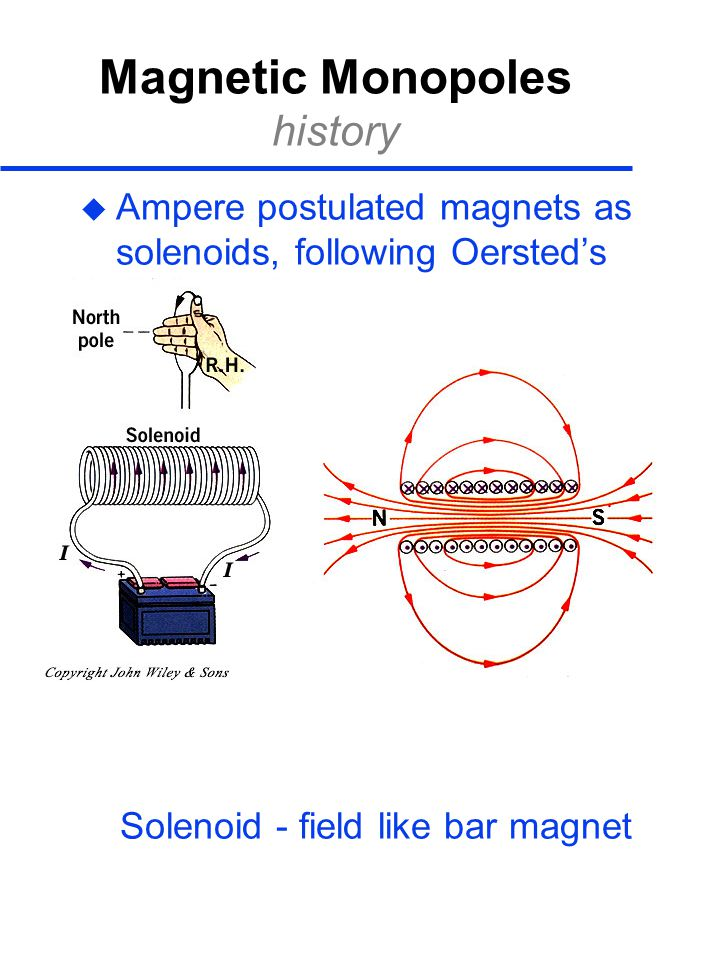 Magnetic Monopoles history  Ampere postulated magnets as solenoids, following Oersted's discovery that electric currents deflect compass needle Solenoid - field like bar magnet