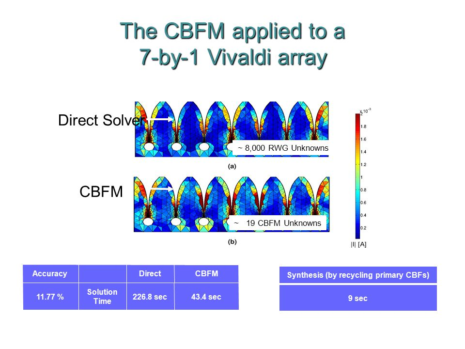 The CBFM applied to a 7-by-1 Vivaldi array Direct Solver CBFM Solution Time 43.4 sec226.8 sec11.77 % CBFMAccuracyDirect Synthesis (by recycling primary CBFs) 9 sec ~ 8,000 RWG Unknowns ~ 19 CBFM Unknowns