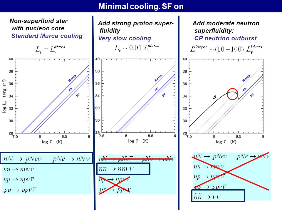 Minimal cooling. SF on Non-superfluid star with nucleon core Standard Murca cooling Add strong proton super- fluidity Very slow cooling Add moderate n