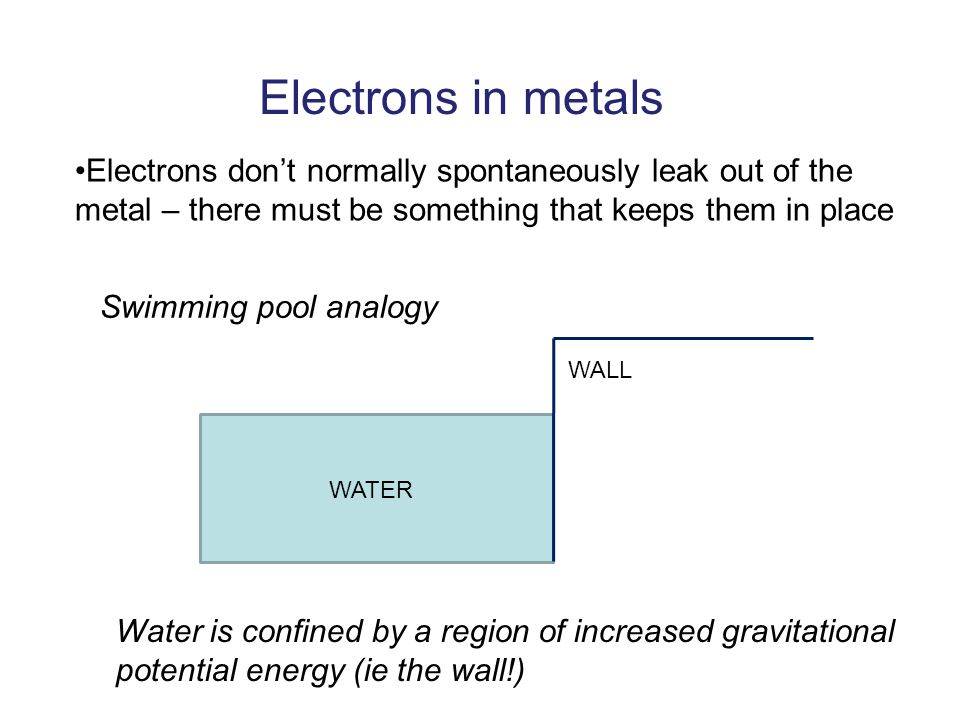 Electrons in metals Electrons don't normally spontaneously leak out of the metal – there must be something that keeps them in place WATER WALL Swimming pool analogy Water is confined by a region of increased gravitational potential energy (ie the wall!)