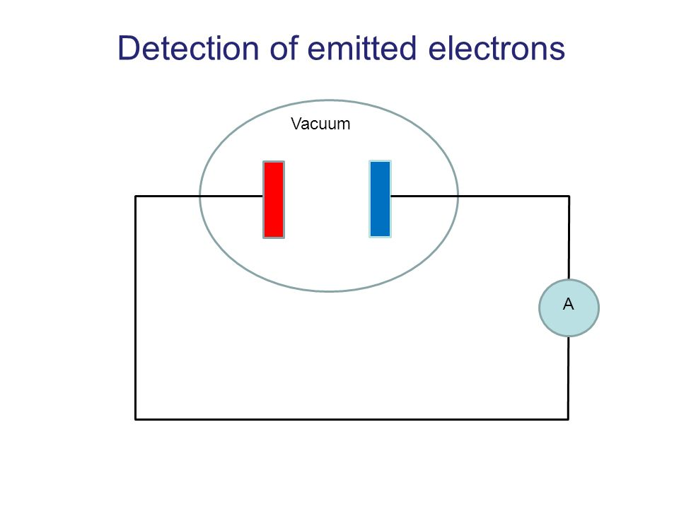 Detection of emitted electrons Vacuum A
