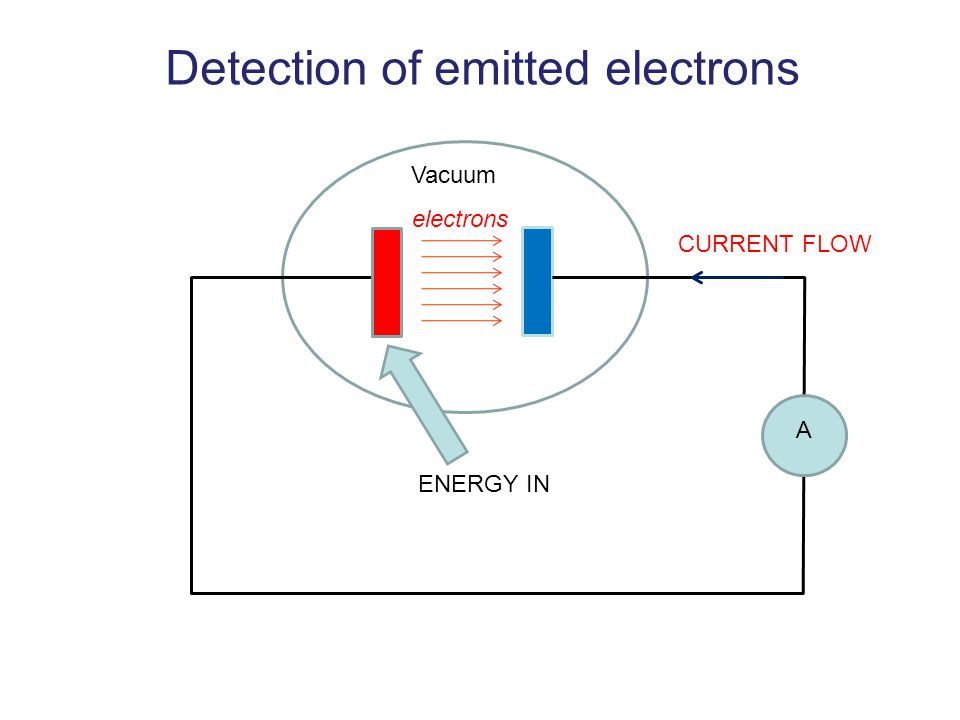 Detection of emitted electrons Vacuum A electrons ENERGY IN CURRENT FLOW