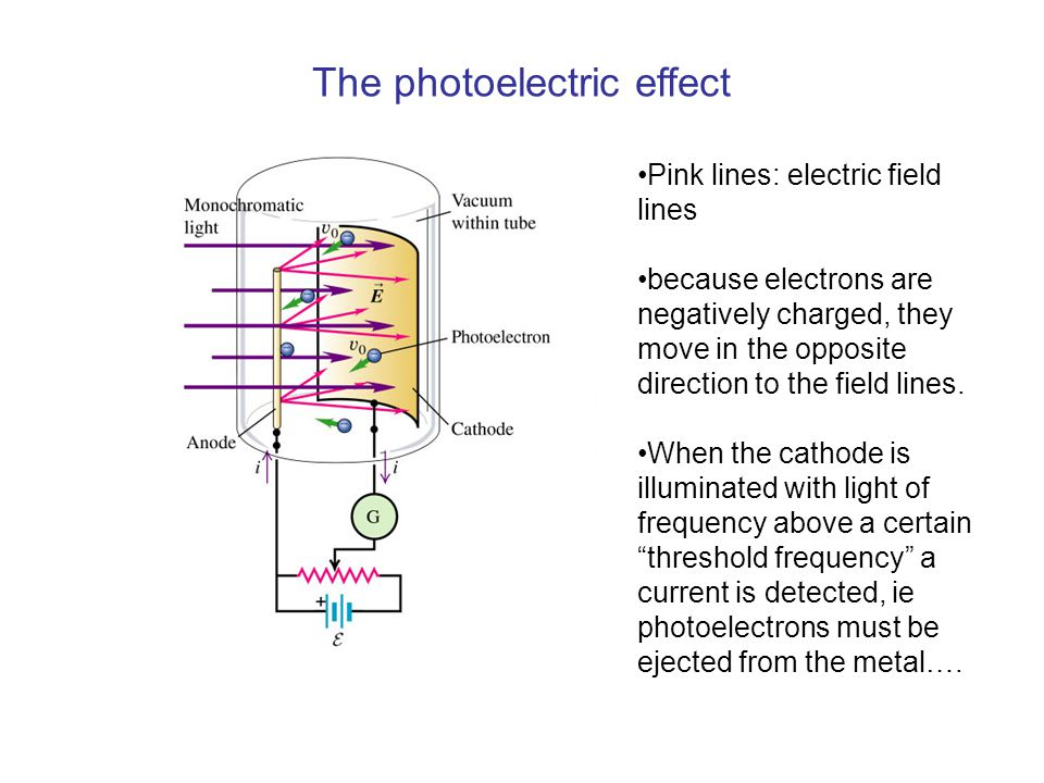 The photoelectric effect Pink lines: electric field lines because electrons are negatively charged, they move in the opposite direction to the field lines.