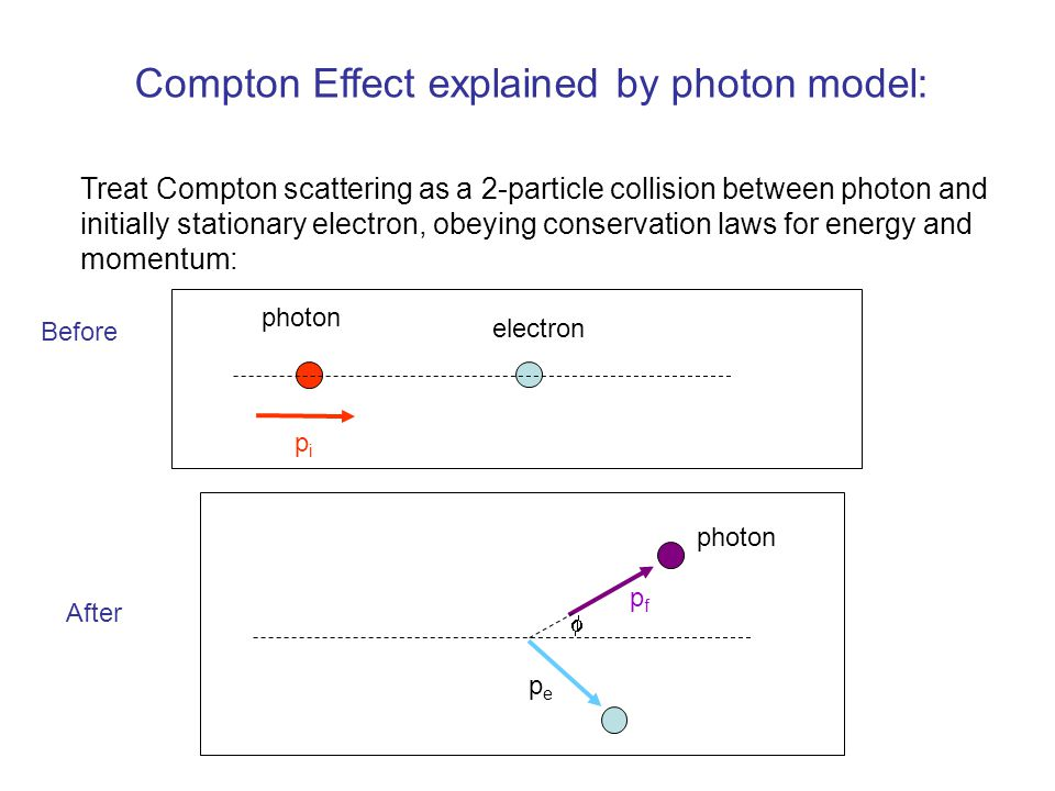 Compton Effect explained by photon model: Treat Compton scattering as a 2-particle collision between photon and initially stationary electron, obeying conservation laws for energy and momentum: pipi photon electron Before photon pfpf  pepe After