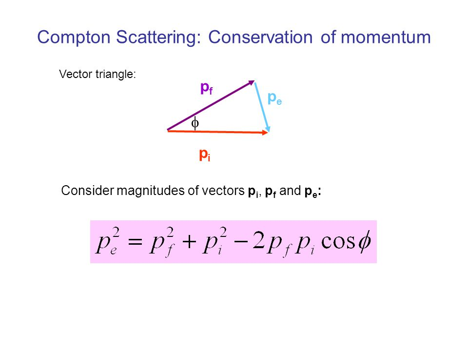 Compton Scattering: Conservation of momentum Vector triangle: pipi pfpf pepe  Consider magnitudes of vectors p i, p f and p e :