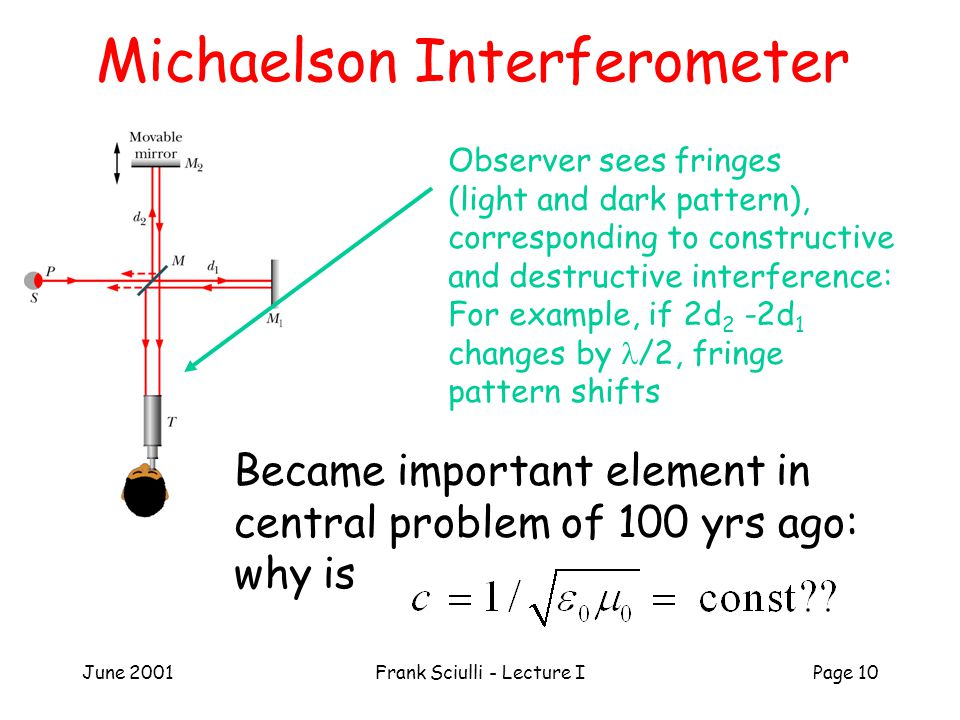 June 2001Frank Sciulli - Lecture IPage 10 Michaelson Interferometer Observer sees fringes (light and dark pattern), corresponding to constructive and