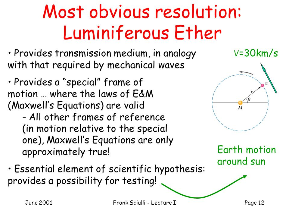 June 2001Frank Sciulli - Lecture IPage 12 Most obvious resolution: Luminiferous Ether V =30km/s Earth motion around sun Provides transmission medium, in analogy with that required by mechanical waves Provides a special frame of motion … where the laws of E&M (Maxwell's Equations) are valid - All other frames of reference (in motion relative to the special one), Maxwell's Equations are only approximately true.