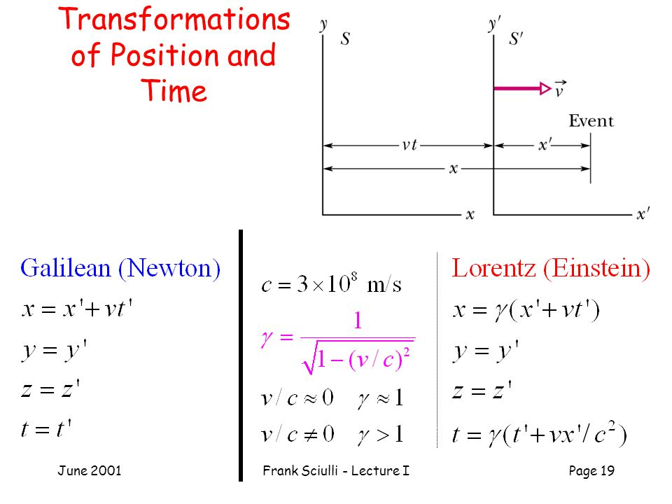 June 2001Frank Sciulli - Lecture IPage 19 Transformations of Position and Time