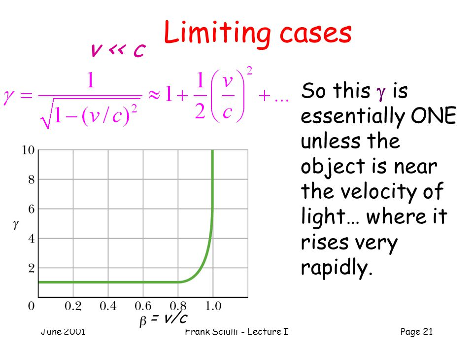 June 2001Frank Sciulli - Lecture IPage 21 Limiting cases = v/c So this  is essentially ONE unless the object is near the velocity of light… where it rises very rapidly.