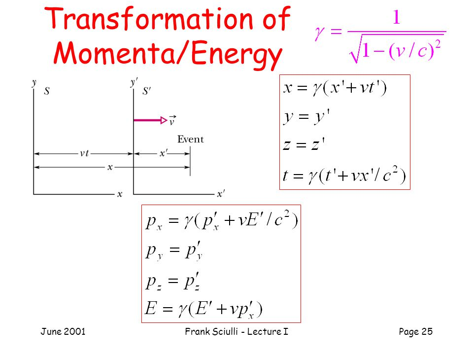 June 2001Frank Sciulli - Lecture IPage 25 Transformation of Momenta/Energy