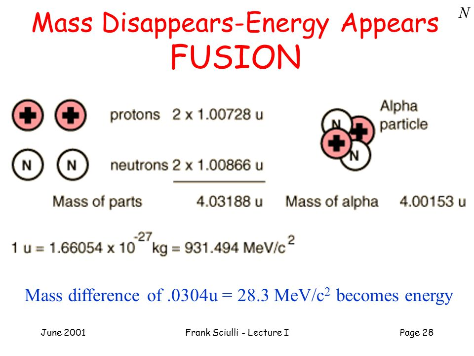 June 2001Frank Sciulli - Lecture IPage 28 Mass Disappears-Energy Appears FUSION Mass difference of.0304u = 28.3 MeV/c 2 becomes energy N