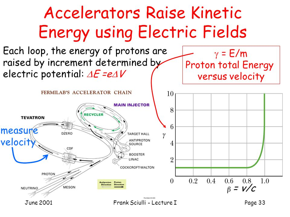 June 2001Frank Sciulli - Lecture IPage 33 Accelerators Raise Kinetic Energy using Electric Fields = v/c Each loop, the energy of protons are raised by increment determined by electric potential:  E =e  V  = E/m Proton total Energy versus velocity measure velocity