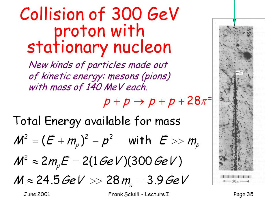 June 2001Frank Sciulli - Lecture IPage 35 Collision of 300 GeV proton with stationary nucleon New kinds of particles made out of kinetic energy: mesons (pions) with mass of 140 MeV each.