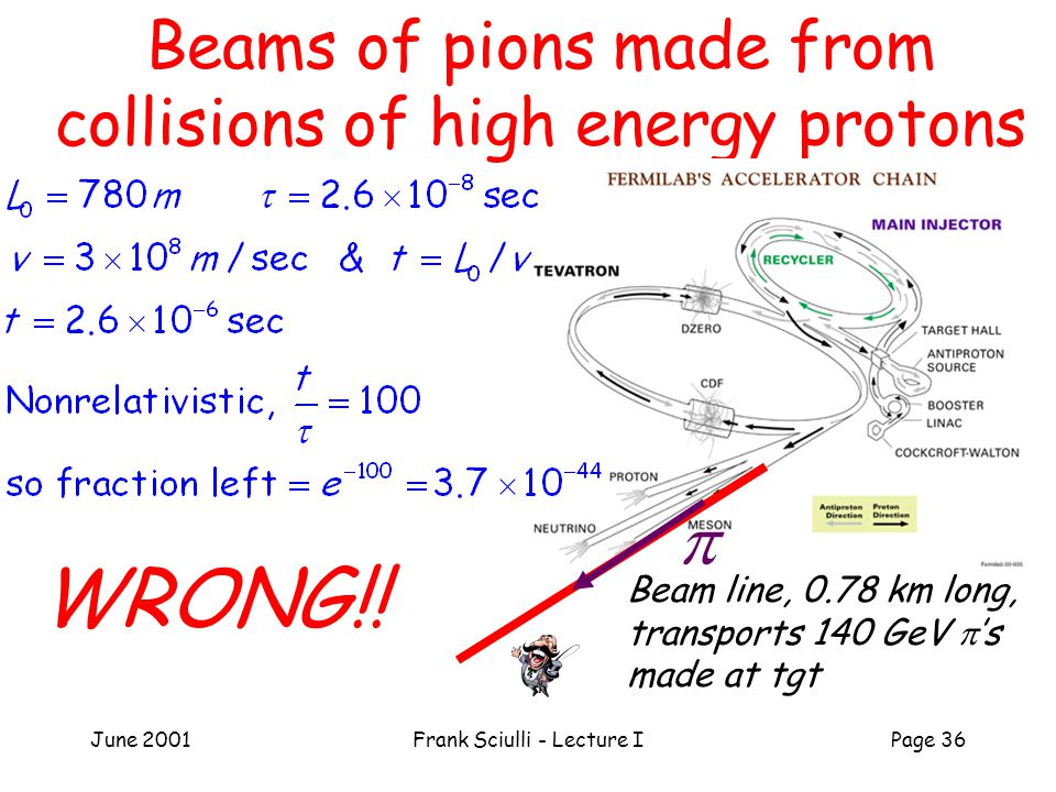 June 2001Frank Sciulli - Lecture IPage 36 Beams of pions made from collisions of high energy protons Beam line, 0.78 km long, transports 140 GeV  's