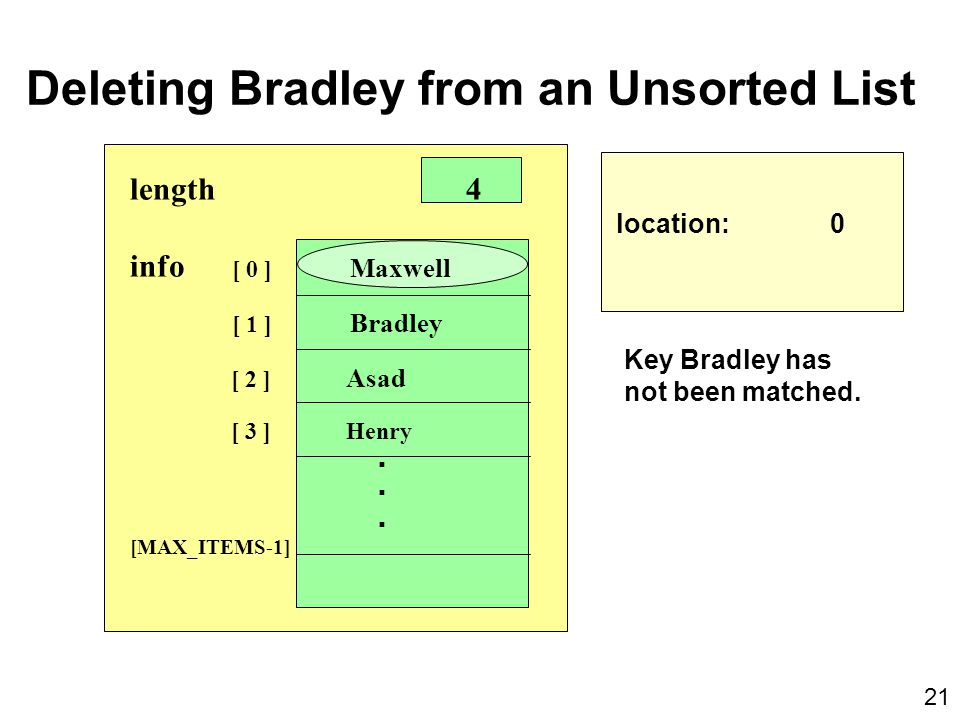 Deleting Bradley from an Unsorted List location: 0 length 4 info [ 0 ] Maxwell [ 1 ] Bradley [ 2 ] Asad [ 3 ] Henry.