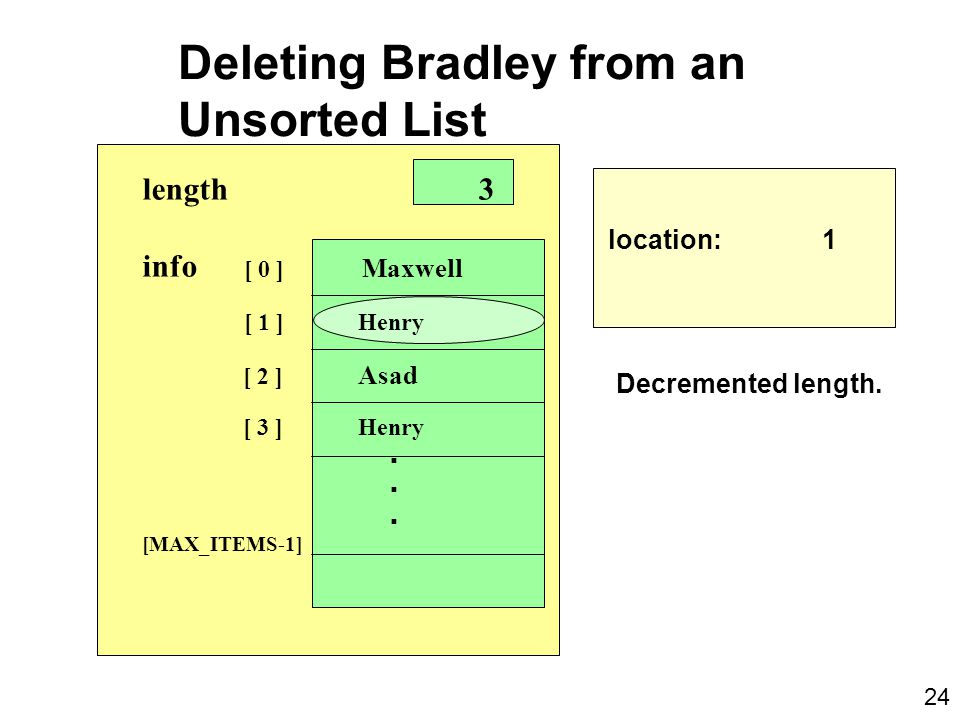Deleting Bradley from an Unsorted List location: 1 length 3 info [ 0 ] Maxwell [ 1 ] Henry [ 2 ] Asad [ 3 ] Henry.