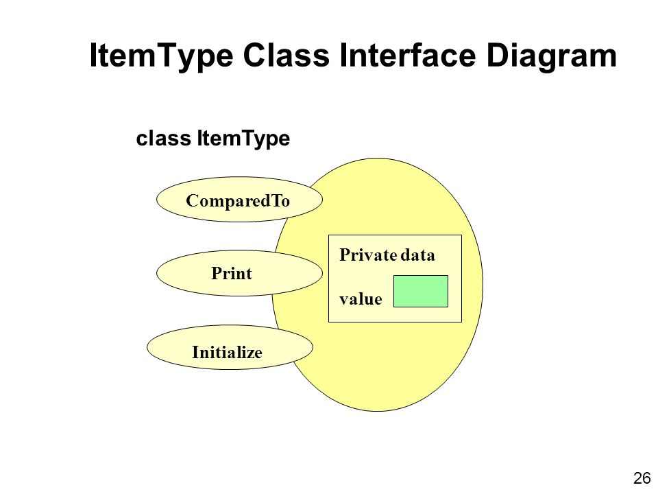 Private data value ComparedTo Print Initialize class ItemType ItemType Class Interface Diagram 26