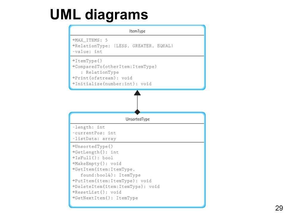 UML diagrams 29